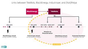 Cybersecurity, un'unica mano dietro il ransomware (Not)Petya e il blackout elettrico di Kiev
